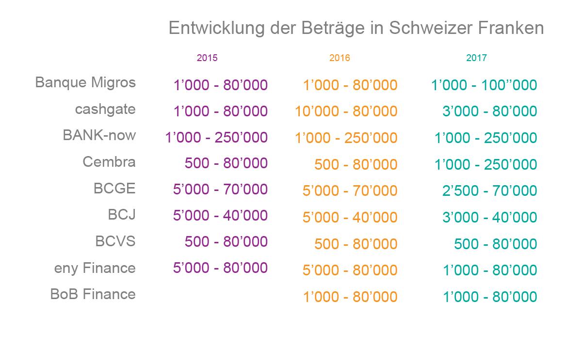 Entwicklung der Beträge in Schweizer Franken