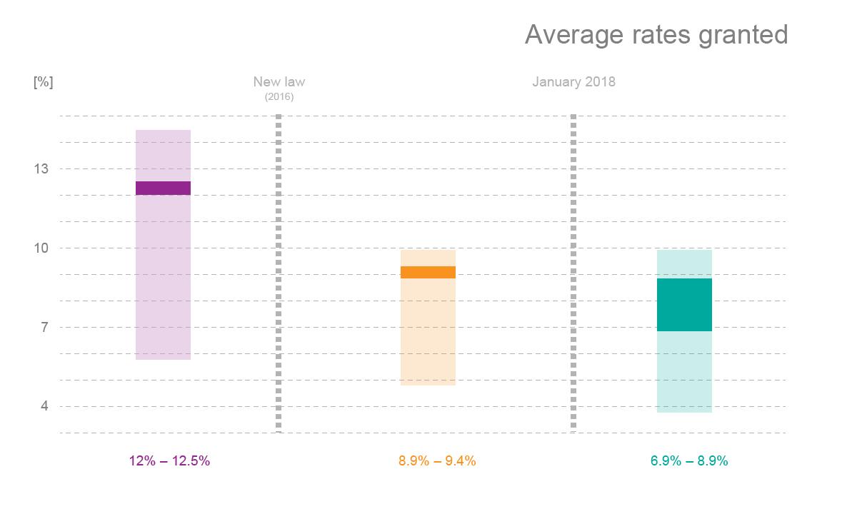 Average rates granted
