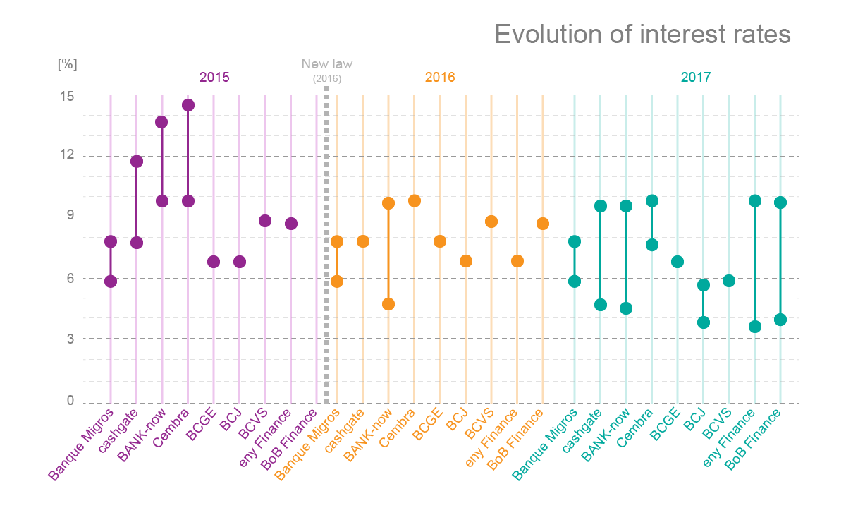Evolution of interest rates