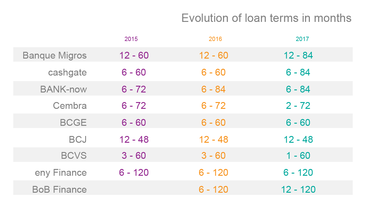 Evolution of loan terms in months