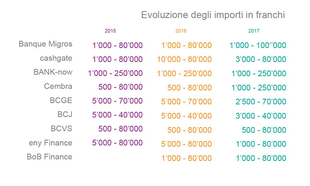 Evoluzione degli importi in franchi