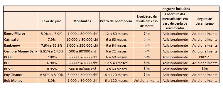 Comparatif-banque-credit-pt