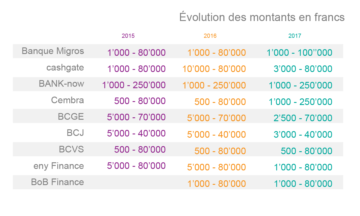 Evolution des montants en fr